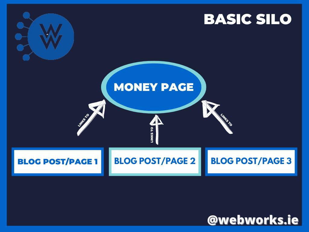 Basic link silo
